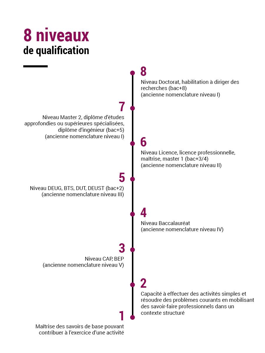 8 niveaux de qualification : présentation