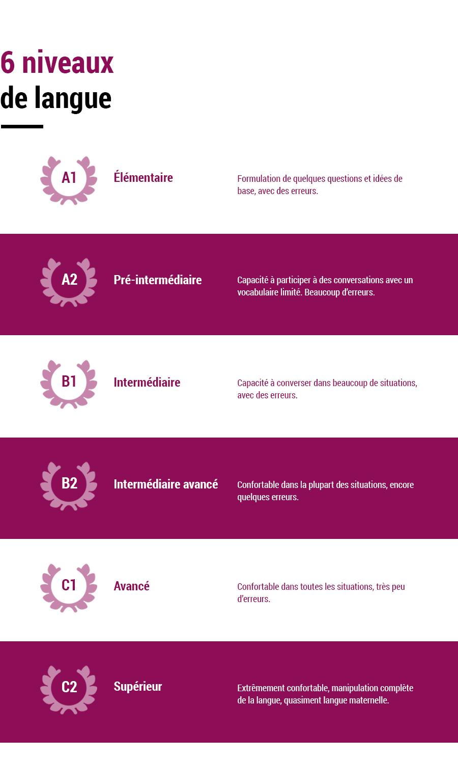 6 niveaux de langue évalués par le CECRL
