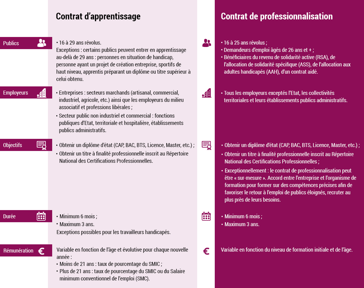 Les contrats d'apprentissage et de professionnalisation : infographie comparative